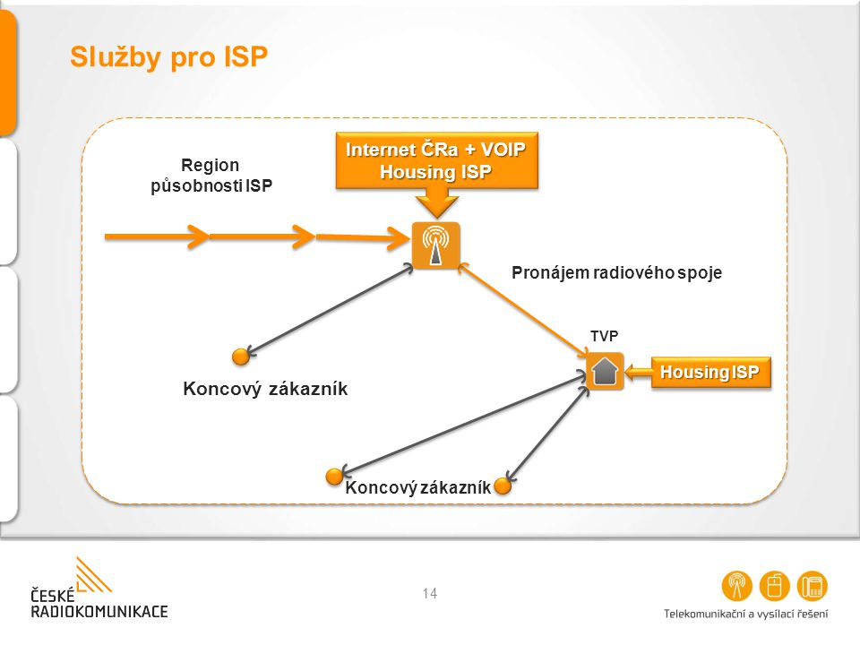 Služby pro ISP Internet ČRa + VOIP Housing ISP Koncový zákazník Region