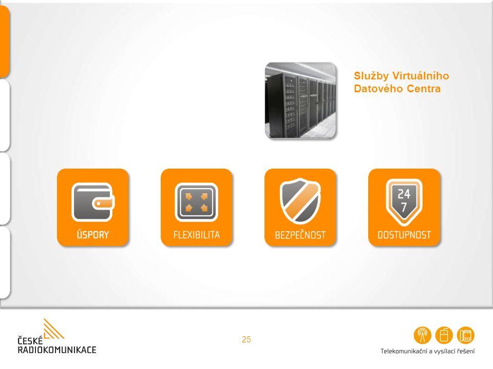 Služby Virtuálního Datového Centra