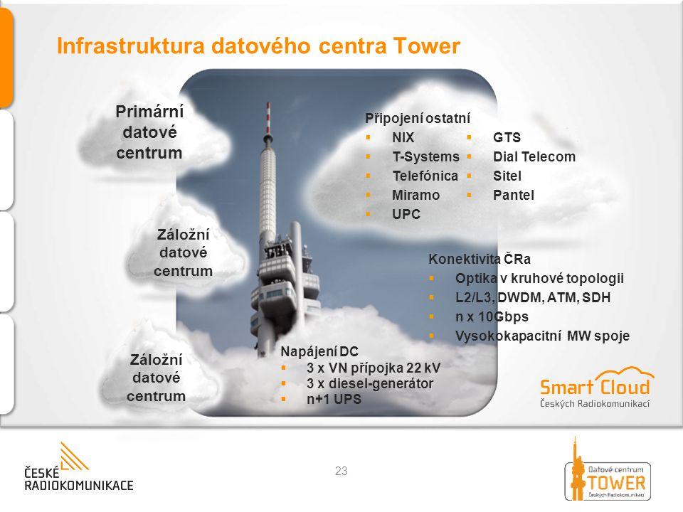 Infrastruktura datového centra Tower