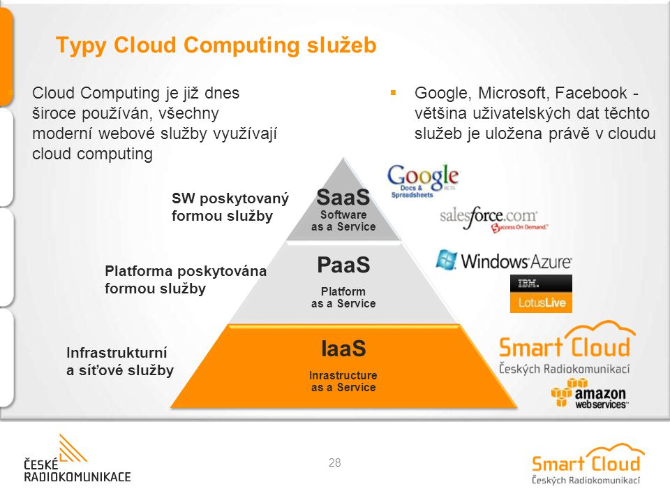 Typy Cloud Computing služeb