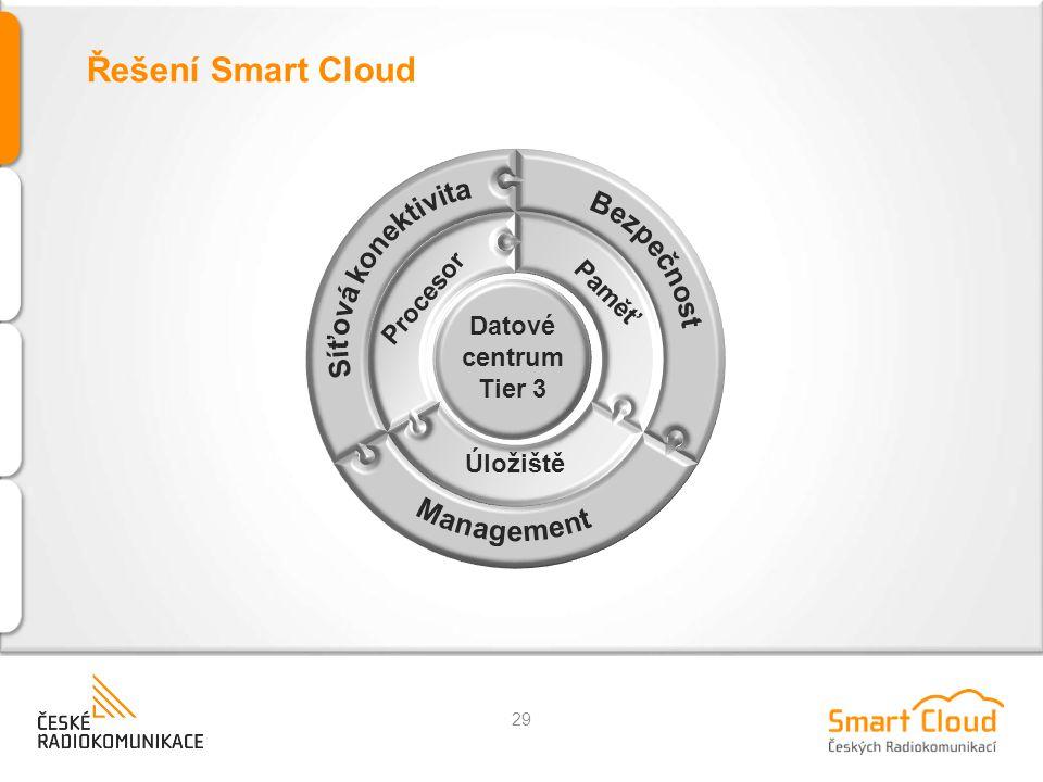 Řešení Smart Cloud Síťová konektivita Bezpečnost Management Procesor