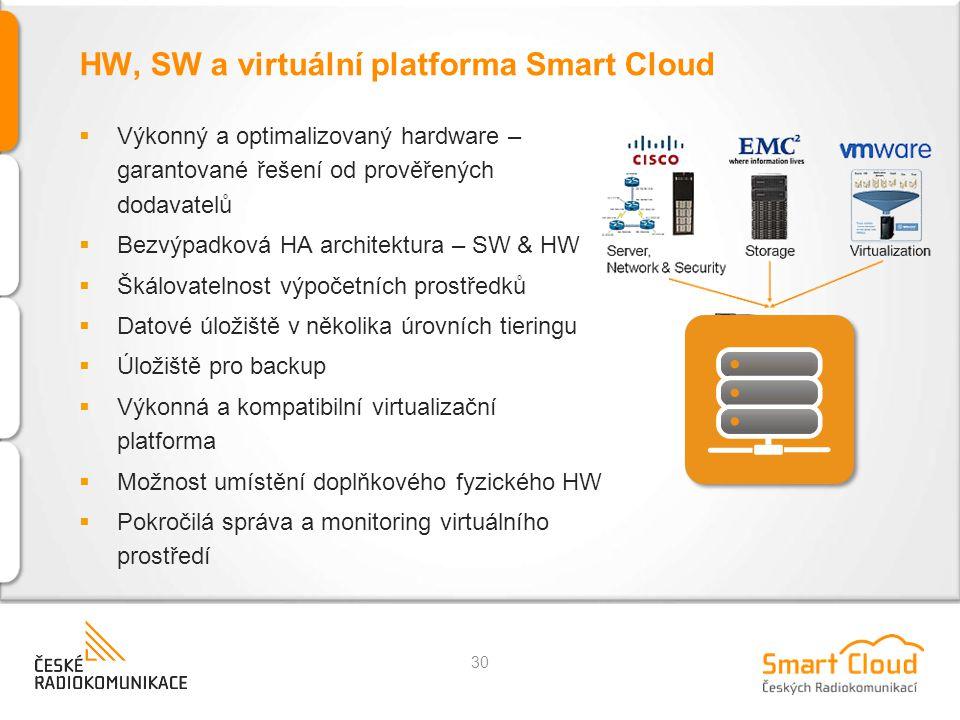 HW, SW a virtuální platforma Smart Cloud