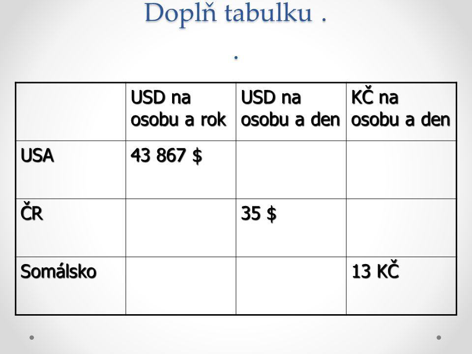 Doplň tabulku . . USD na osobu a rok USD na osobu a den