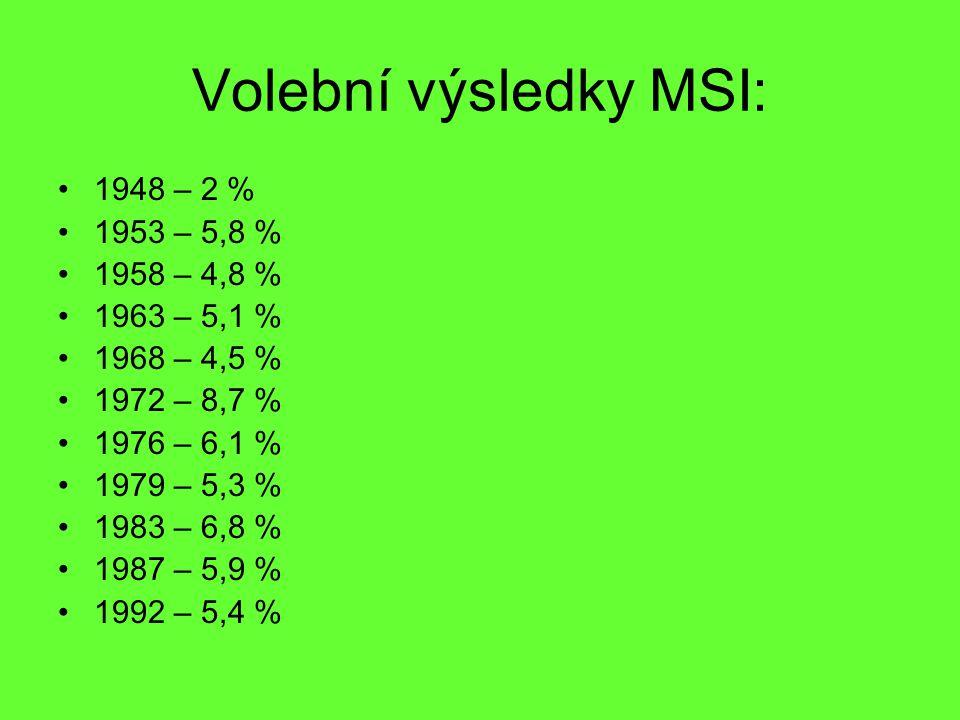 Volební výsledky MSI: 1948 – 2 % 1953 – 5,8 % 1958 – 4,8 %