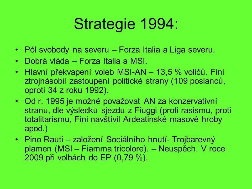 Strategie 1994: Pól svobody na severu – Forza Italia a Liga severu.