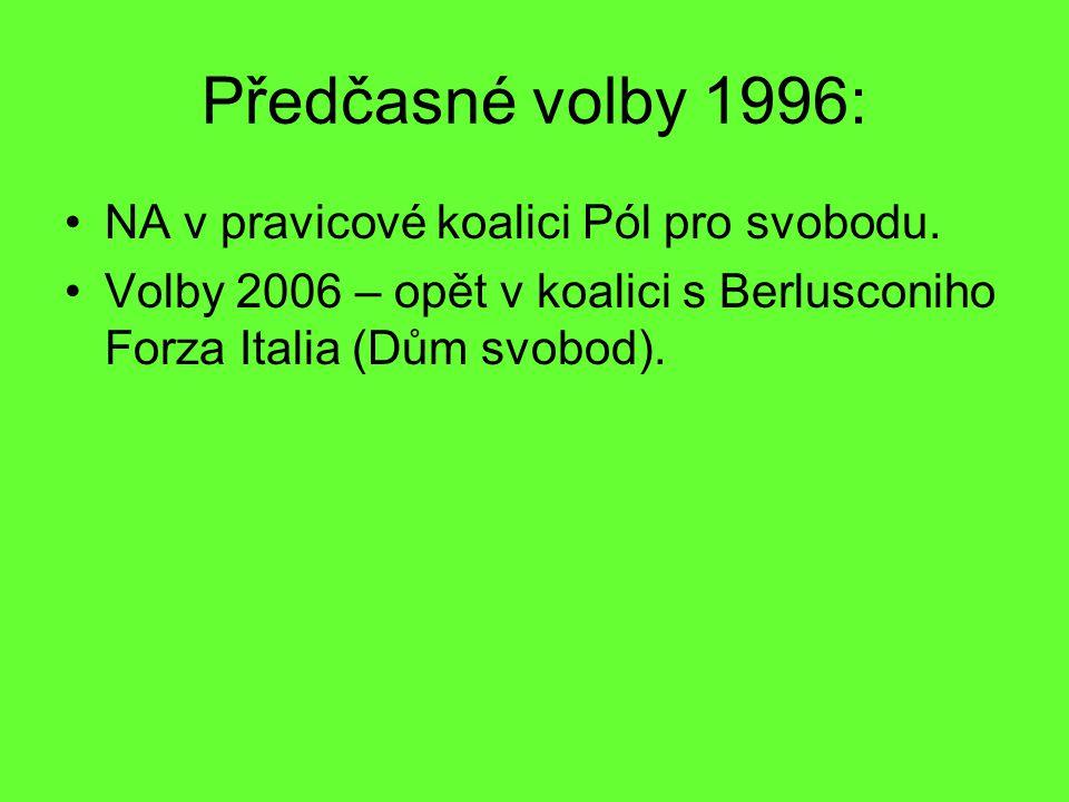 Předčasné volby 1996: NA v pravicové koalici Pól pro svobodu.