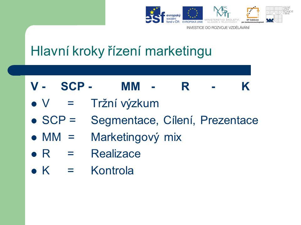 Hlavní kroky řízení marketingu