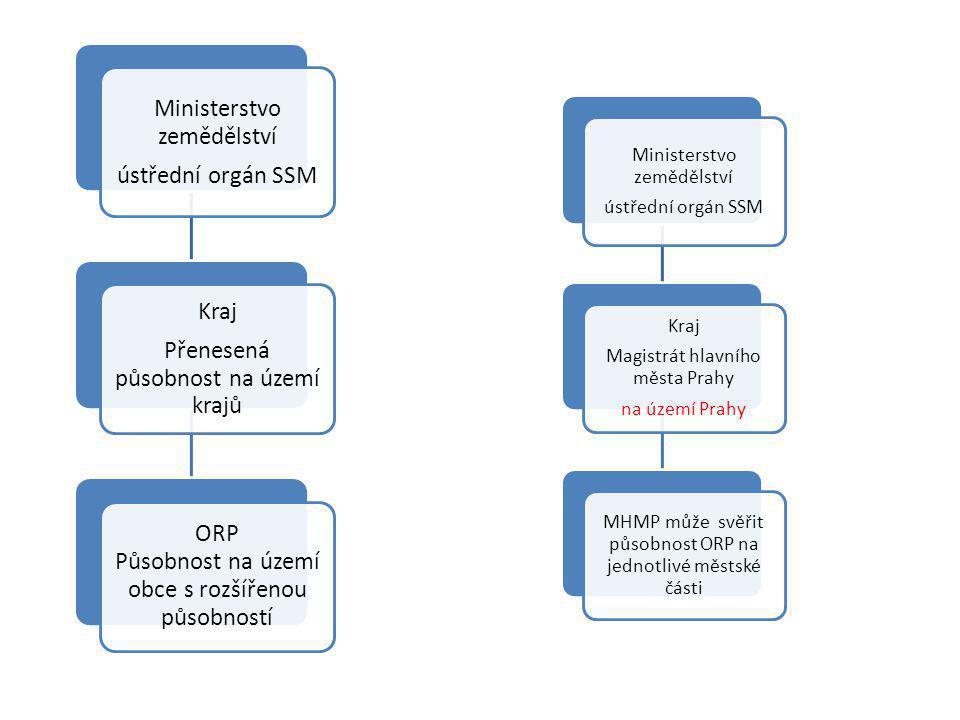 Ministerstvo zemědělství ústřední orgán SSM