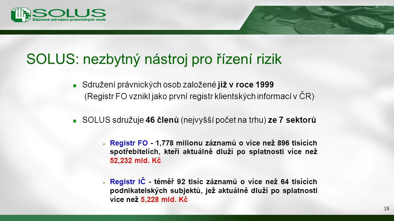 SOLUS: nezbytný nástroj pro řízení rizik