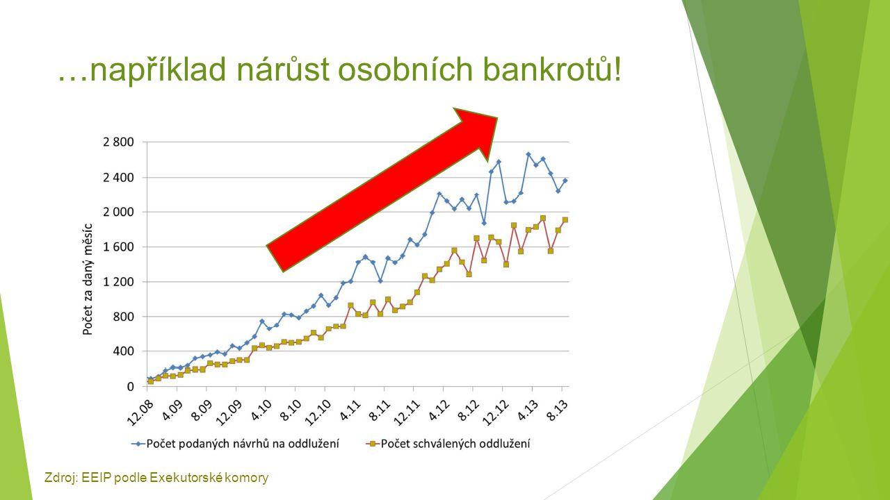…například nárůst osobních bankrotů!