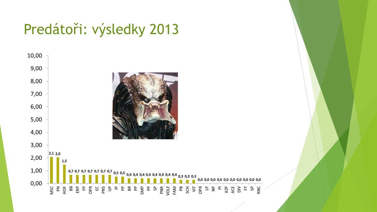 Predátoři: výsledky 2013
