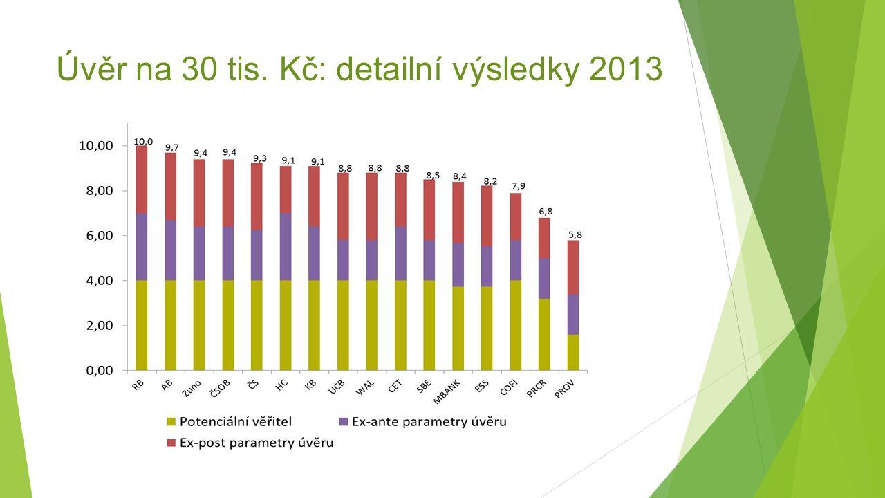 Úvěr na 30 tis. Kč: detailní výsledky 2013