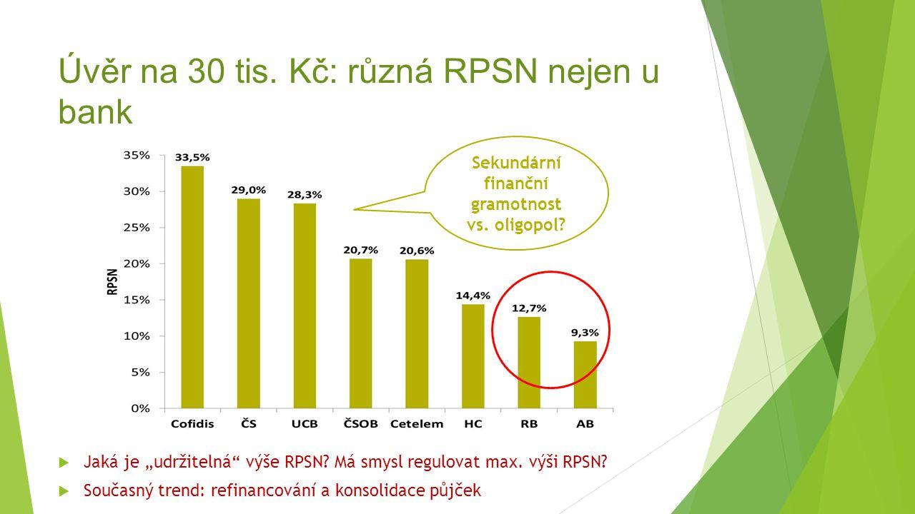 Úvěr na 30 tis. Kč: různá RPSN nejen u bank