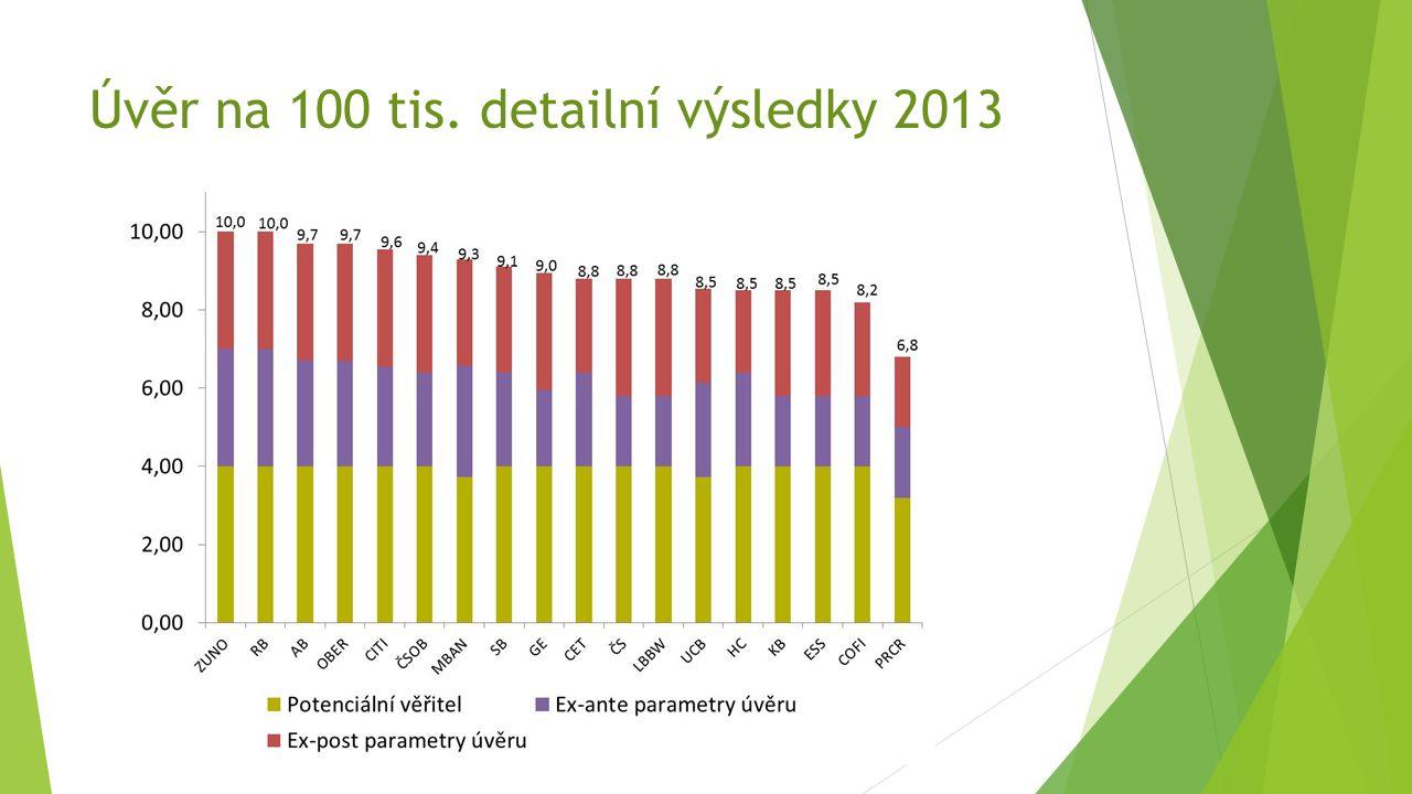 Úvěr na 100 tis. detailní výsledky 2013