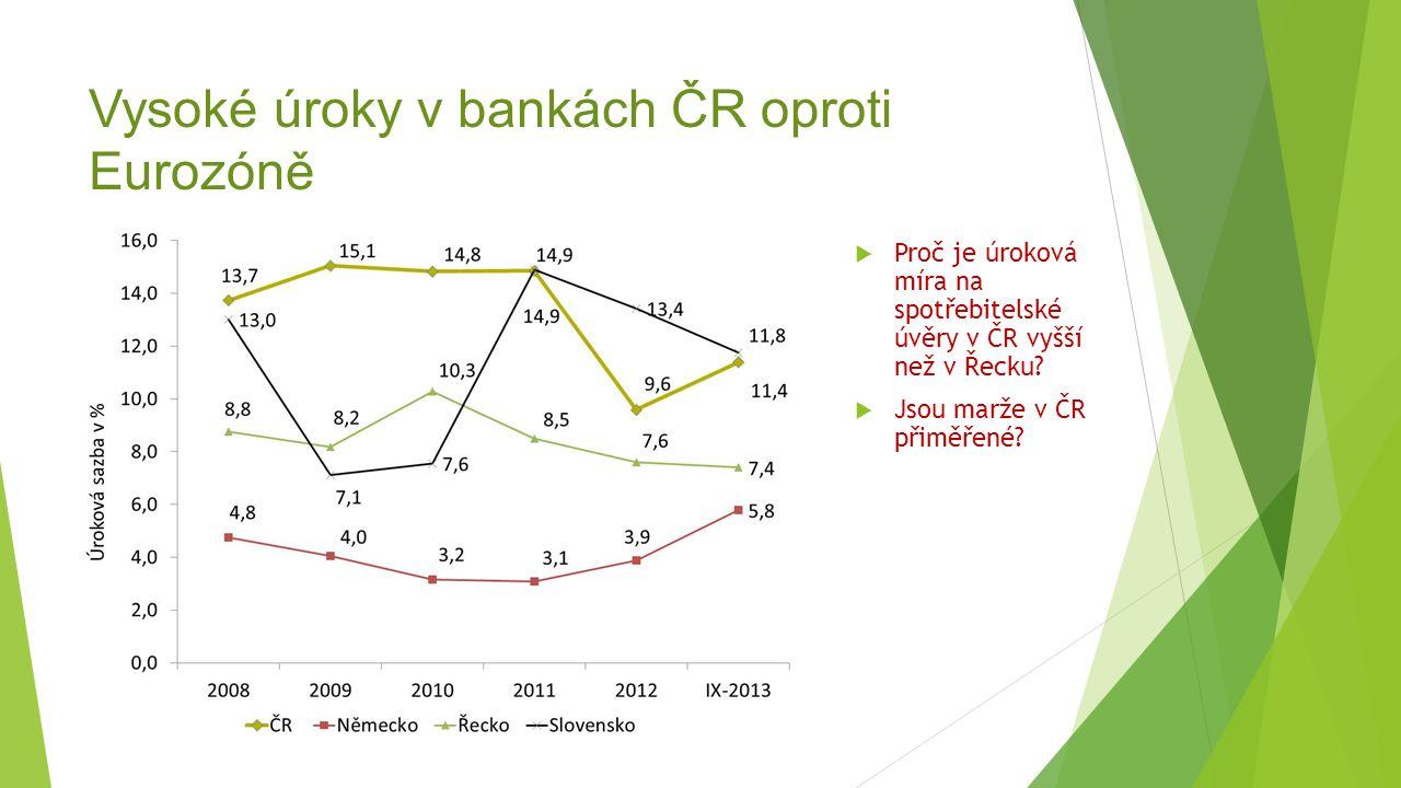 Vysoké úroky v bankách ČR oproti Eurozóně