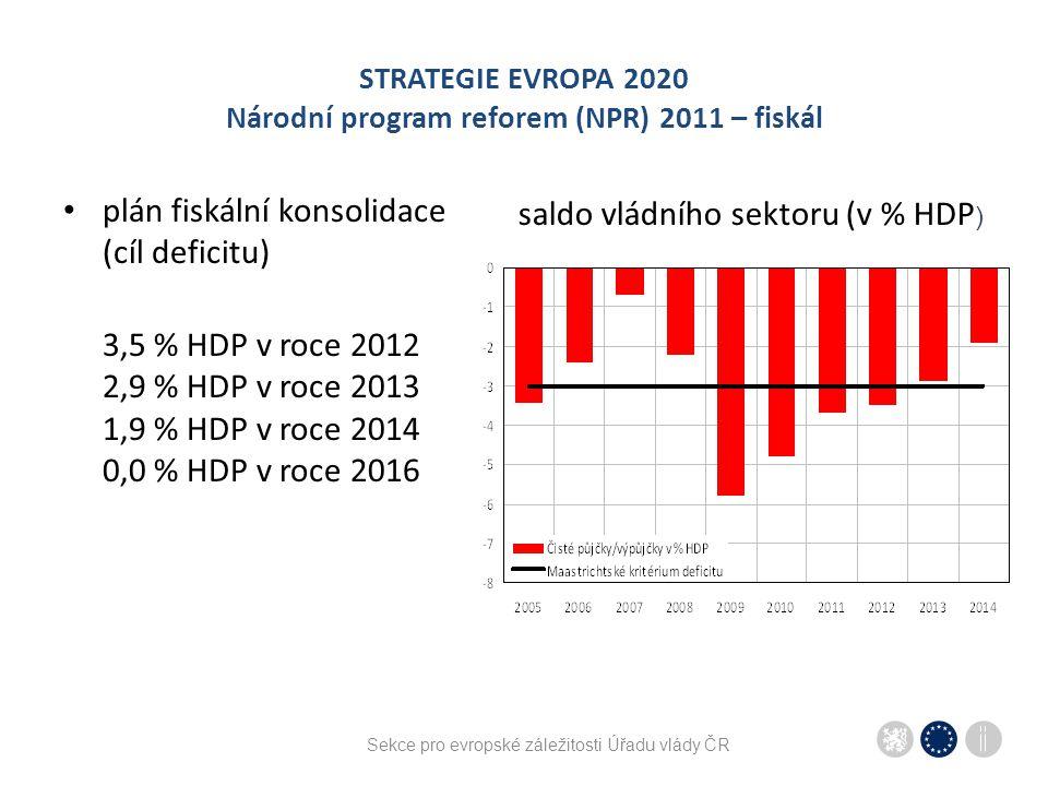 STRATEGIE EVROPA 2020 Národní program reforem (NPR) 2011 – fiskál