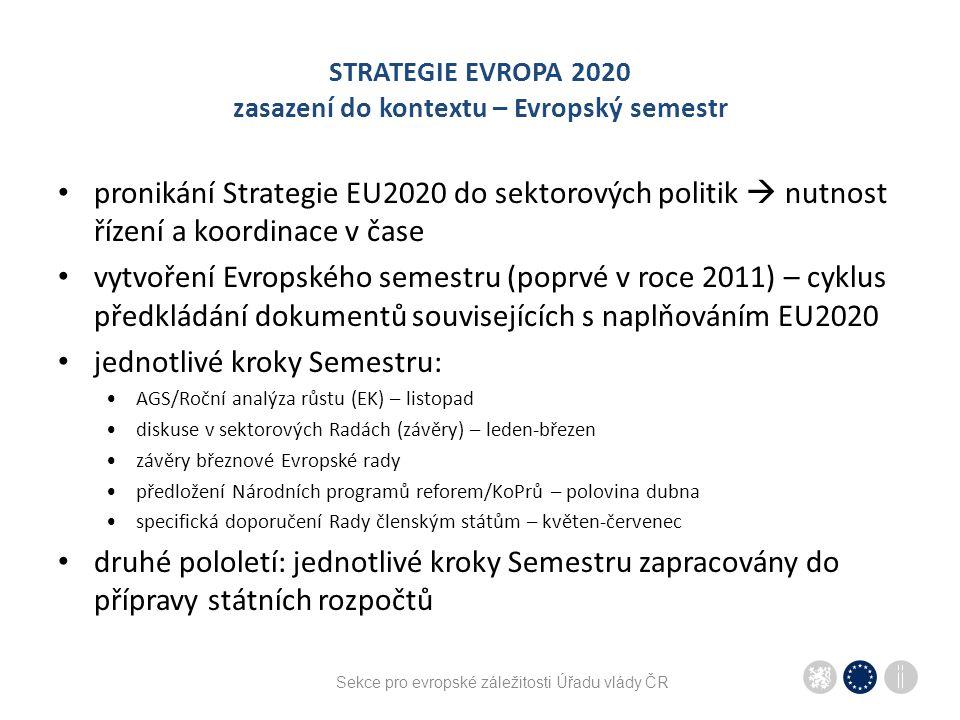 STRATEGIE EVROPA 2020 zasazení do kontextu – Evropský semestr