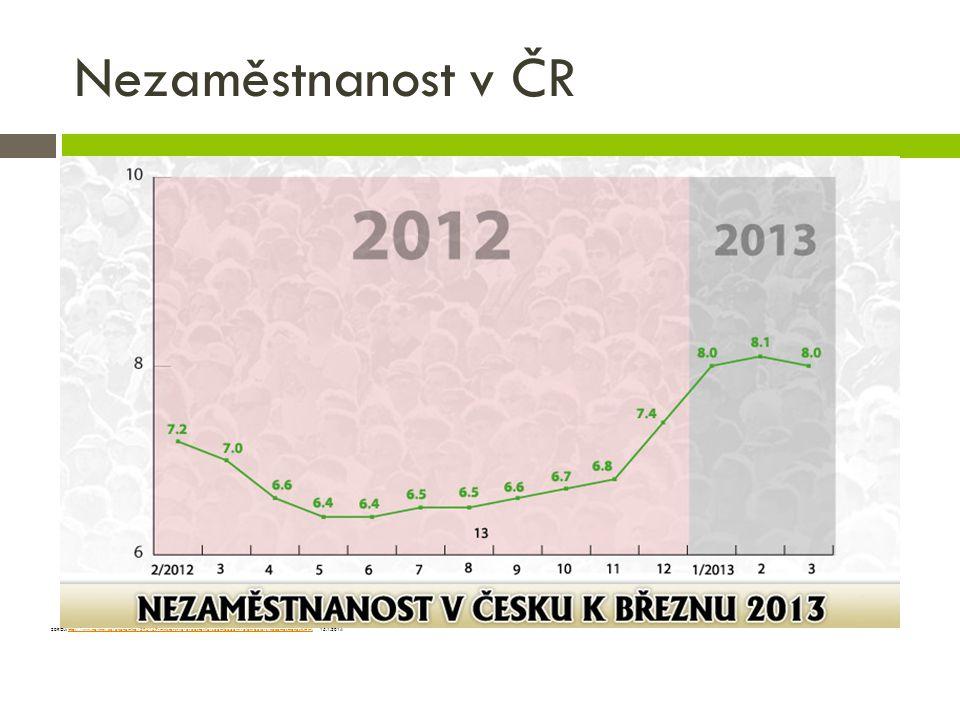 Nezaměstnanost v ČR ZDROJ: http://www.novinky.cz/ekonomika/296167-ministerstvo-predstavilo-sedmibodovy-plan-boje-s-nezamestnanosti.html, 15.1.2014.