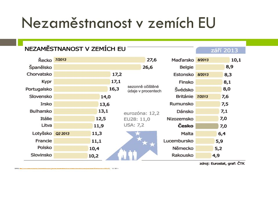 Nezaměstnanost v zemích EU
