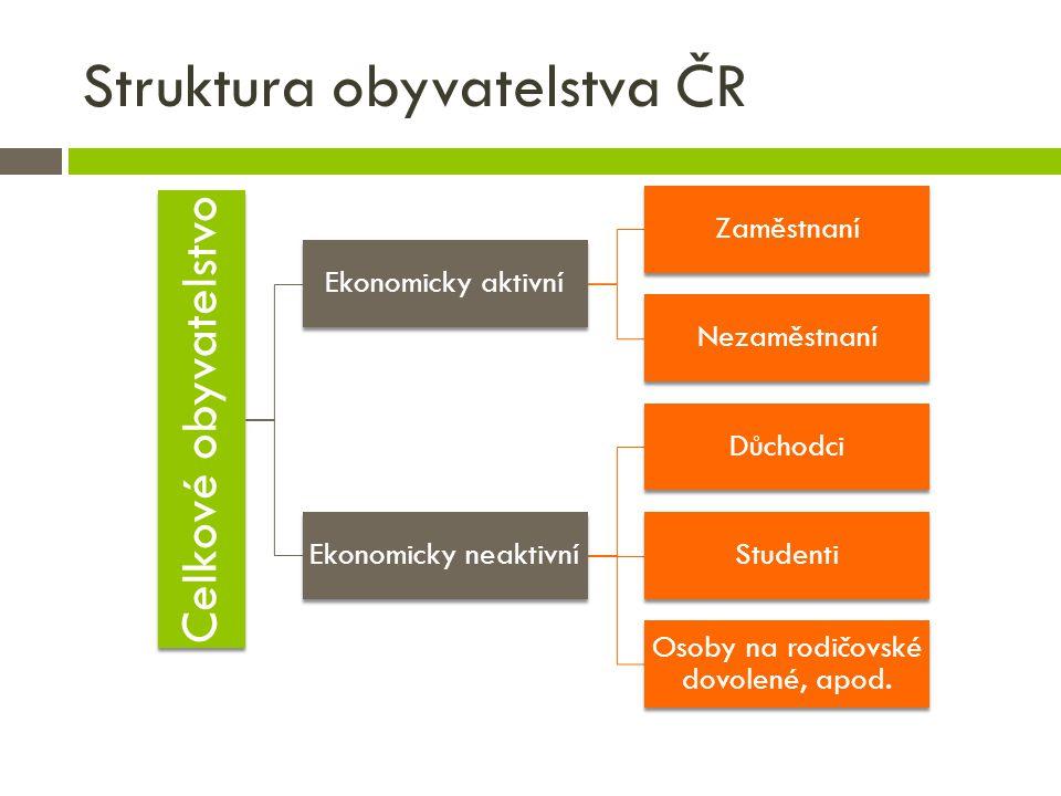 Struktura obyvatelstva ČR
