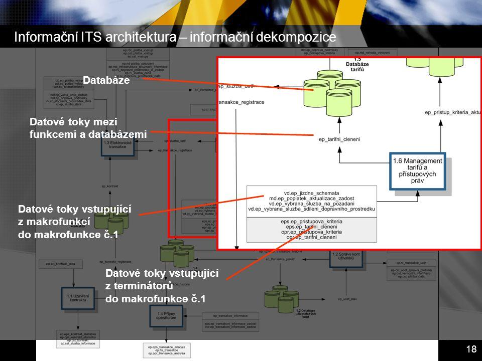 Informační ITS architektura – informační dekompozice
