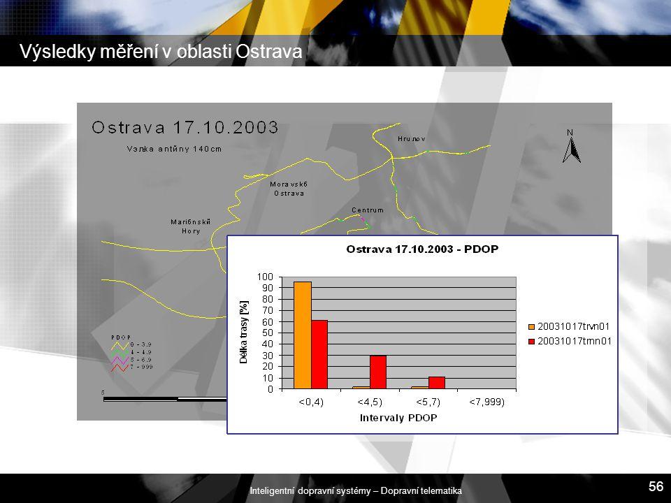 Výsledky měření v oblasti Ostrava