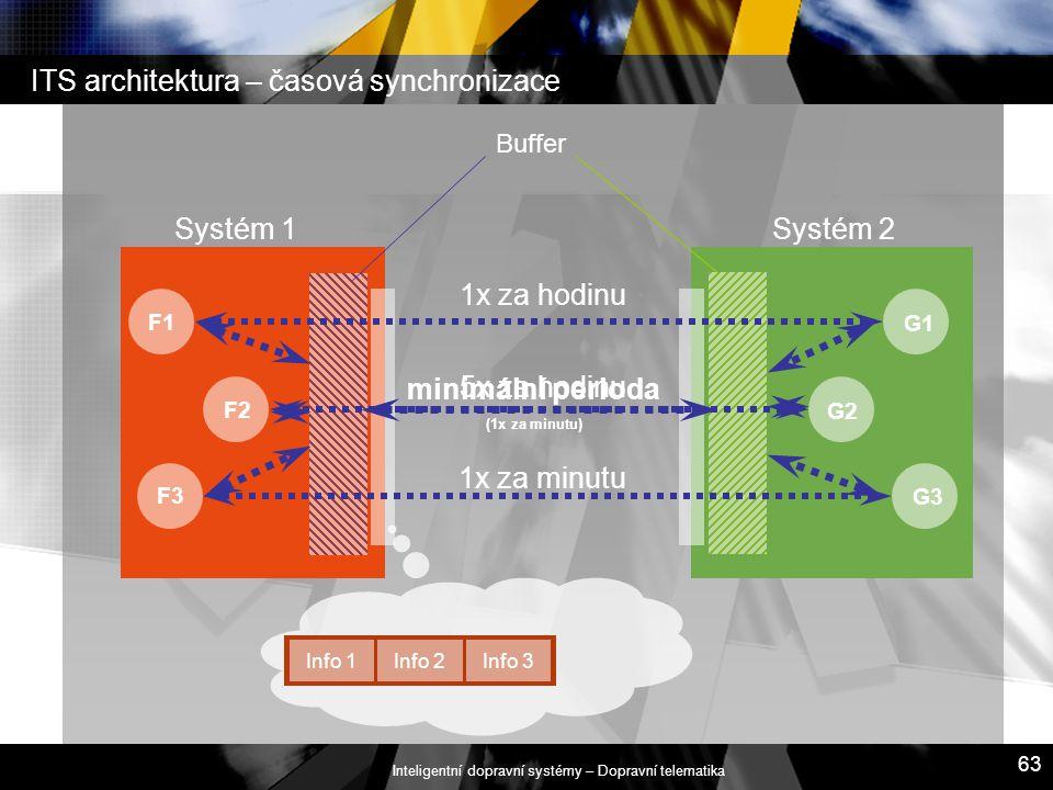 ITS architektura – časová synchronizace