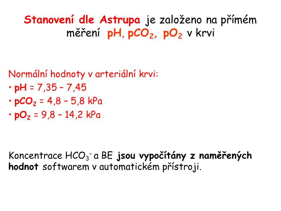 Stanovení dle Astrupa je založeno na přímém měření pH, pCO2, pO2 v krvi