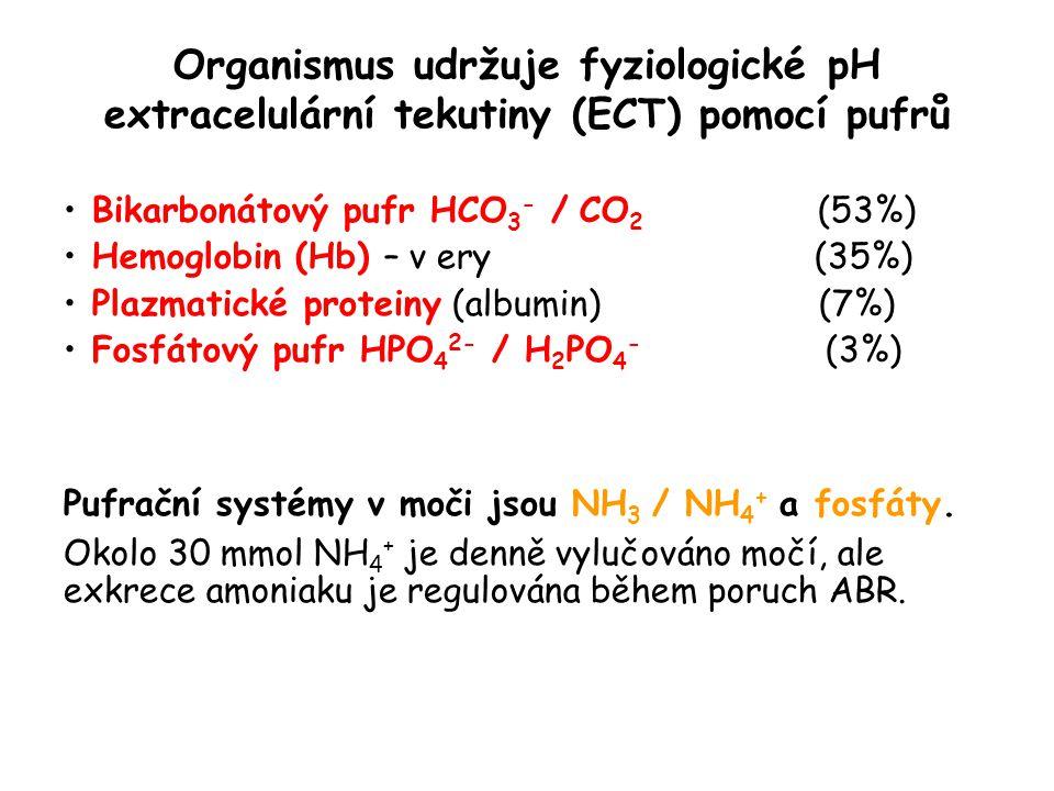 Organismus udržuje fyziologické pH extracelulární tekutiny (ECT) pomocí pufrů