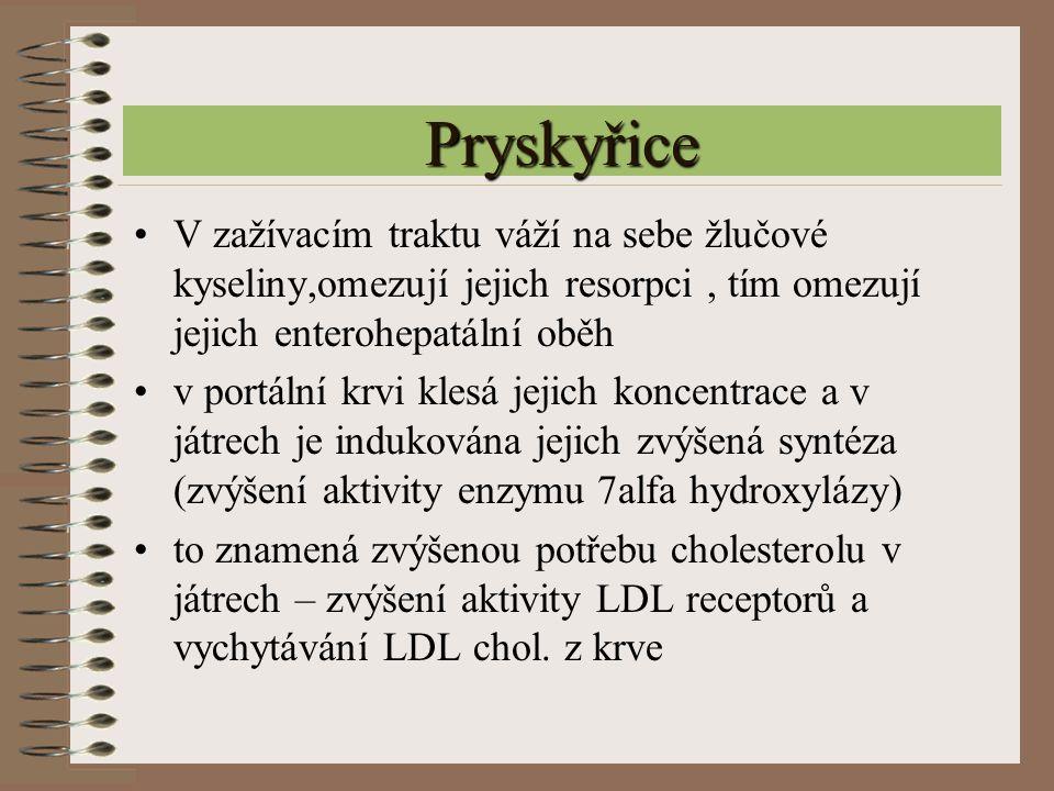 Pryskyřice V zažívacím traktu váží na sebe žlučové kyseliny,omezují jejich resorpci , tím omezují jejich enterohepatální oběh.
