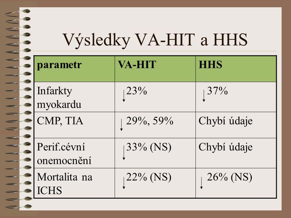 Výsledky VA-HIT a HHS parametr VA-HIT HHS Infarkty myokardu 23% 37%