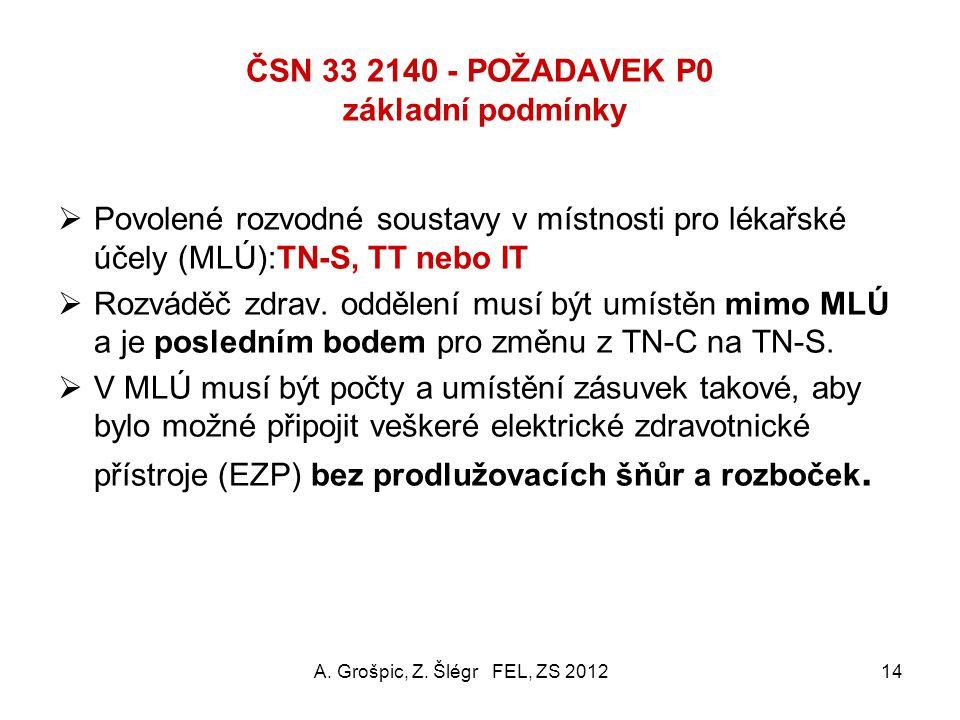 ČSN 33 2140 - POŽADAVEK P0 základní podmínky