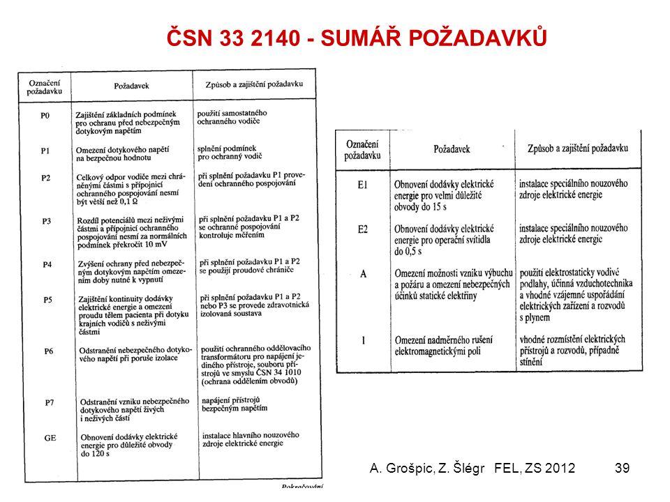 ČSN 33 2140 - SUMÁŘ POŽADAVKŮ A. Grošpic, Z. Šlégr FEL, ZS 2012