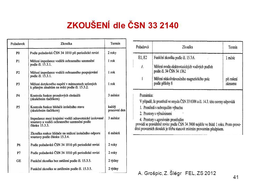 ZKOUŠENÍ dle ČSN 33 2140 A. Grošpic, Z. Šlégr FEL, ZS 2012