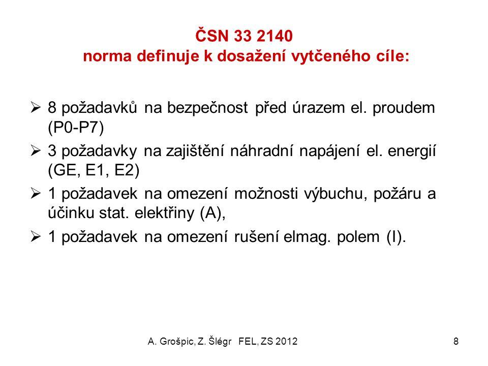 ČSN 33 2140 norma definuje k dosažení vytčeného cíle:
