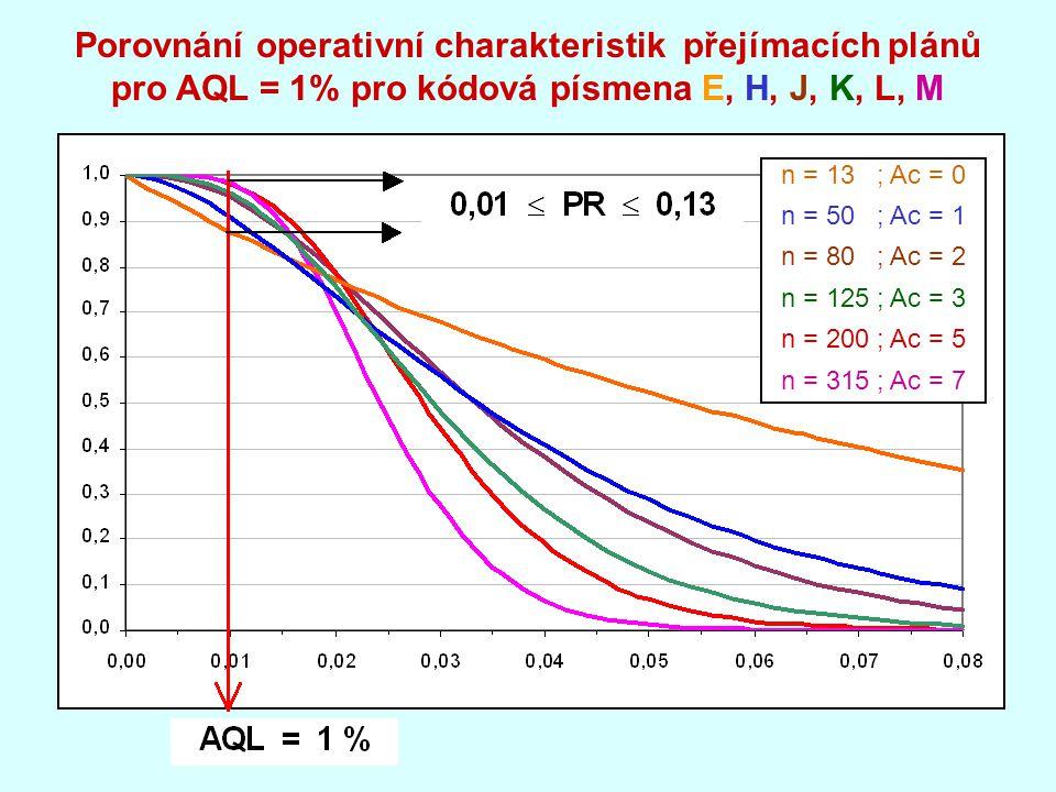 Porovnání operativní charakteristik přejímacích plánů pro AQL = 1% pro kódová písmena E, H, J, K, L, M