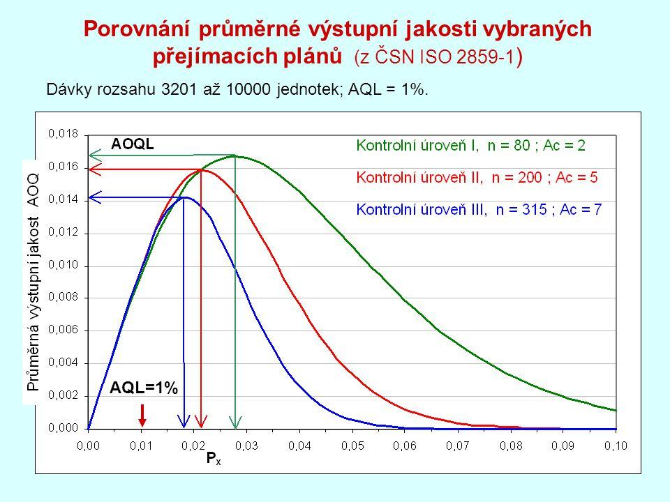 Porovnání průměrné výstupní jakosti vybraných přejímacích plánů (z ČSN ISO 2859-1)