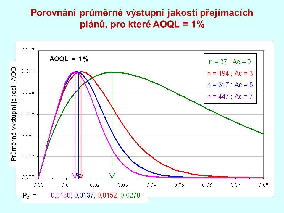 Porovnání průměrné výstupní jakosti přejímacích