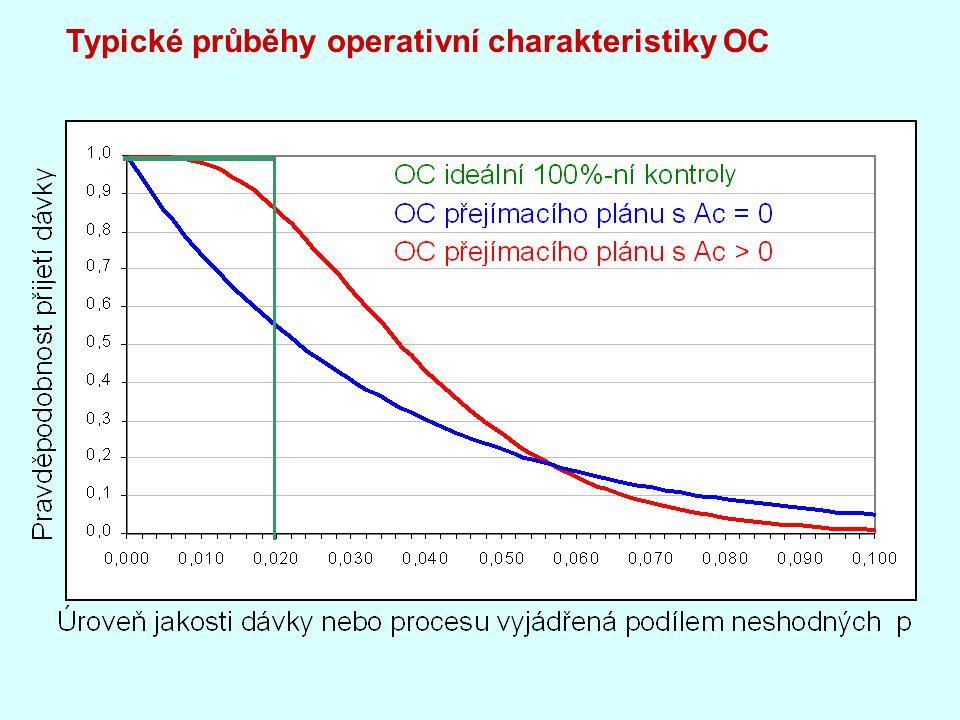 Typické průběhy operativní charakteristiky OC