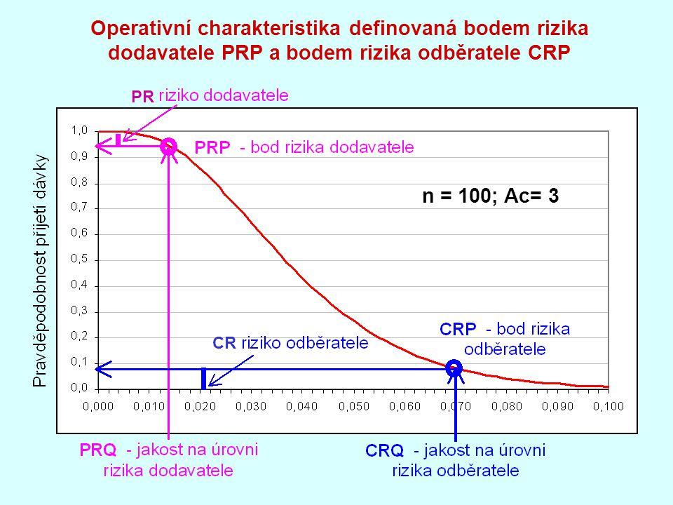Operativní charakteristika definovaná bodem rizika dodavatele PRP a bodem rizika odběratele CRP
