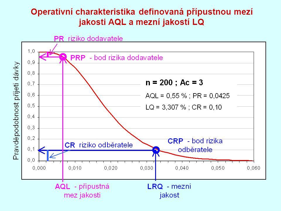 Operativní charakteristika definovaná přípustnou mezí jakosti AQL a mezní jakostí LQ