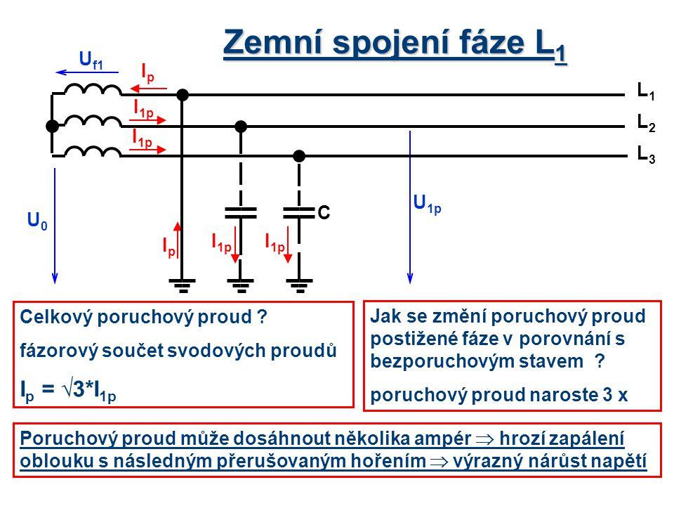 Zemní spojení fáze L1 Ip = √3*I1p Uf1 Ip L1 L2 L3 U1p C U0 I1p Ip