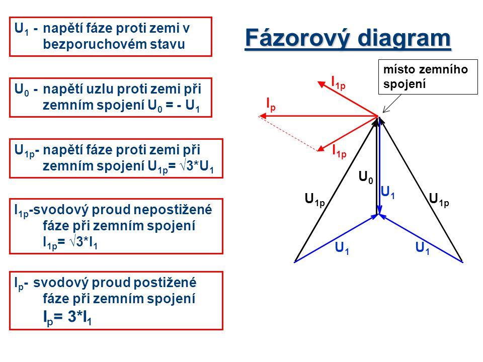 Fázorový diagram U1 - napětí fáze proti zemi v bezporuchovém stavu I1p