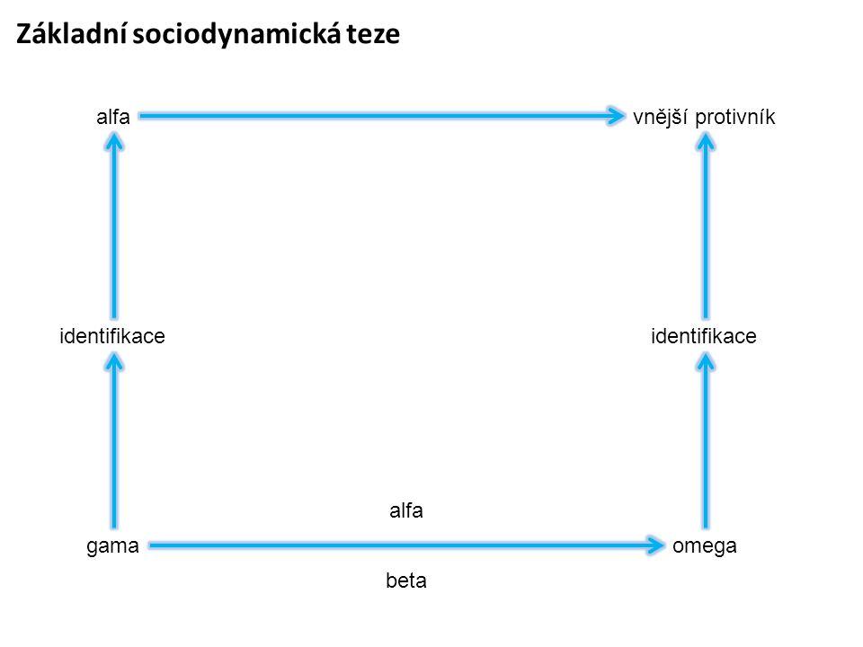 Základní sociodynamická teze