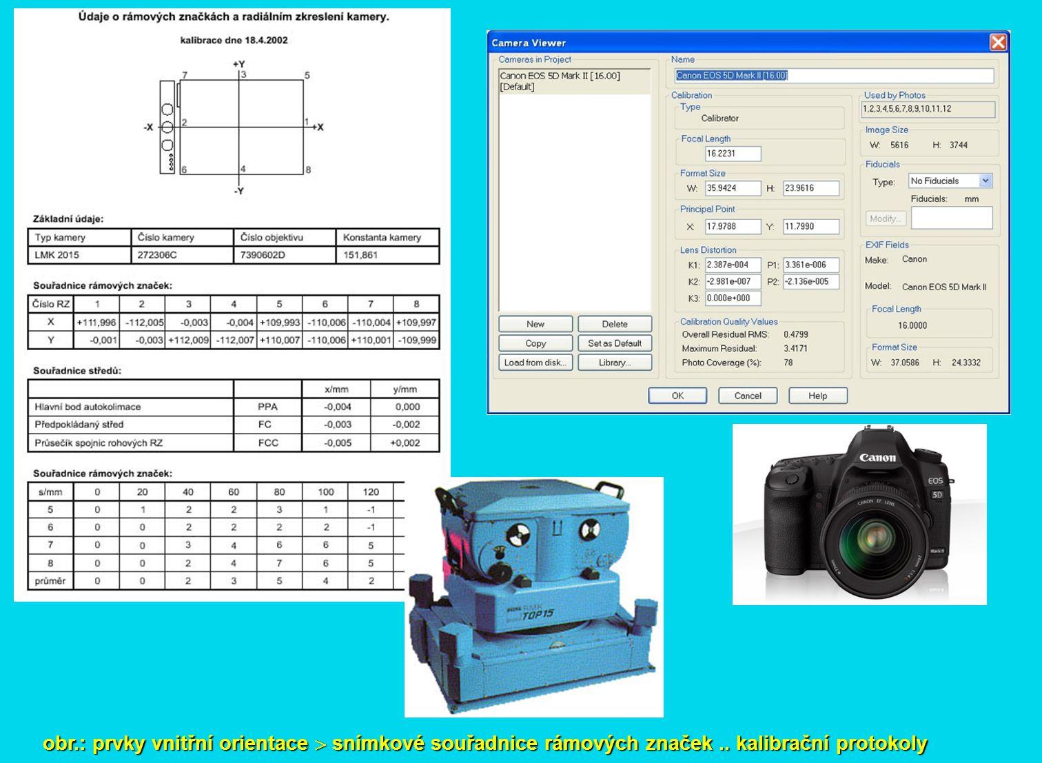 obr. : prvky vnitřní orientace  snímkové souřadnice rámových značek