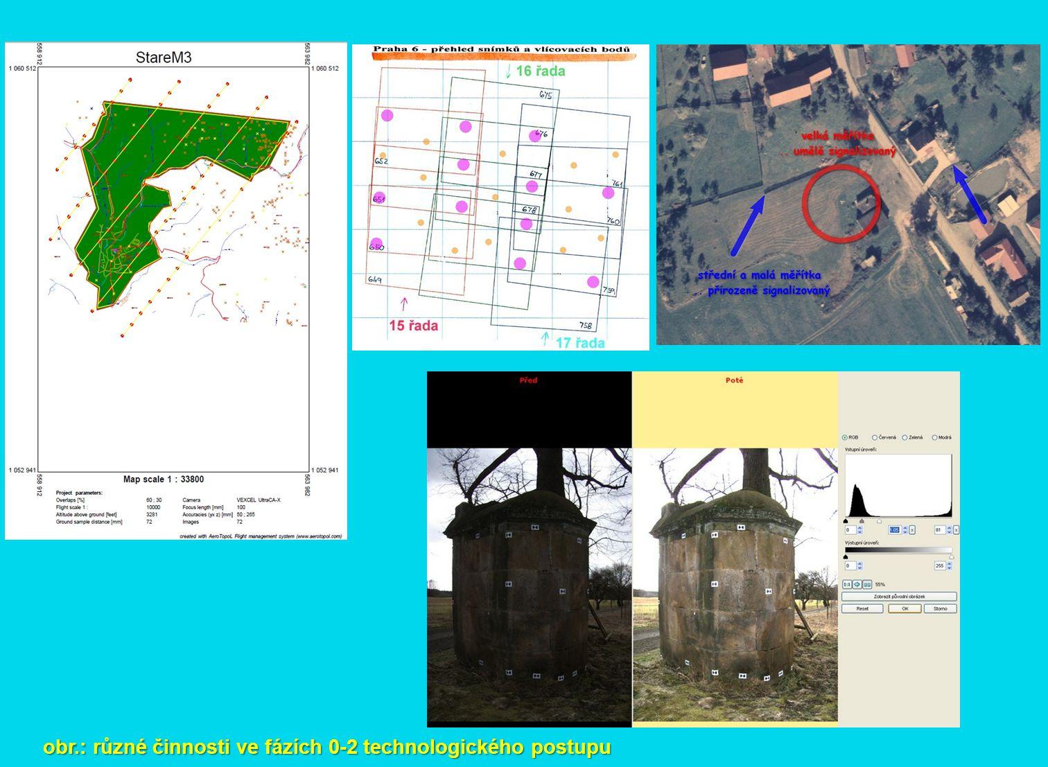 obr.: různé činnosti ve fázích 0-2 technologického postupu