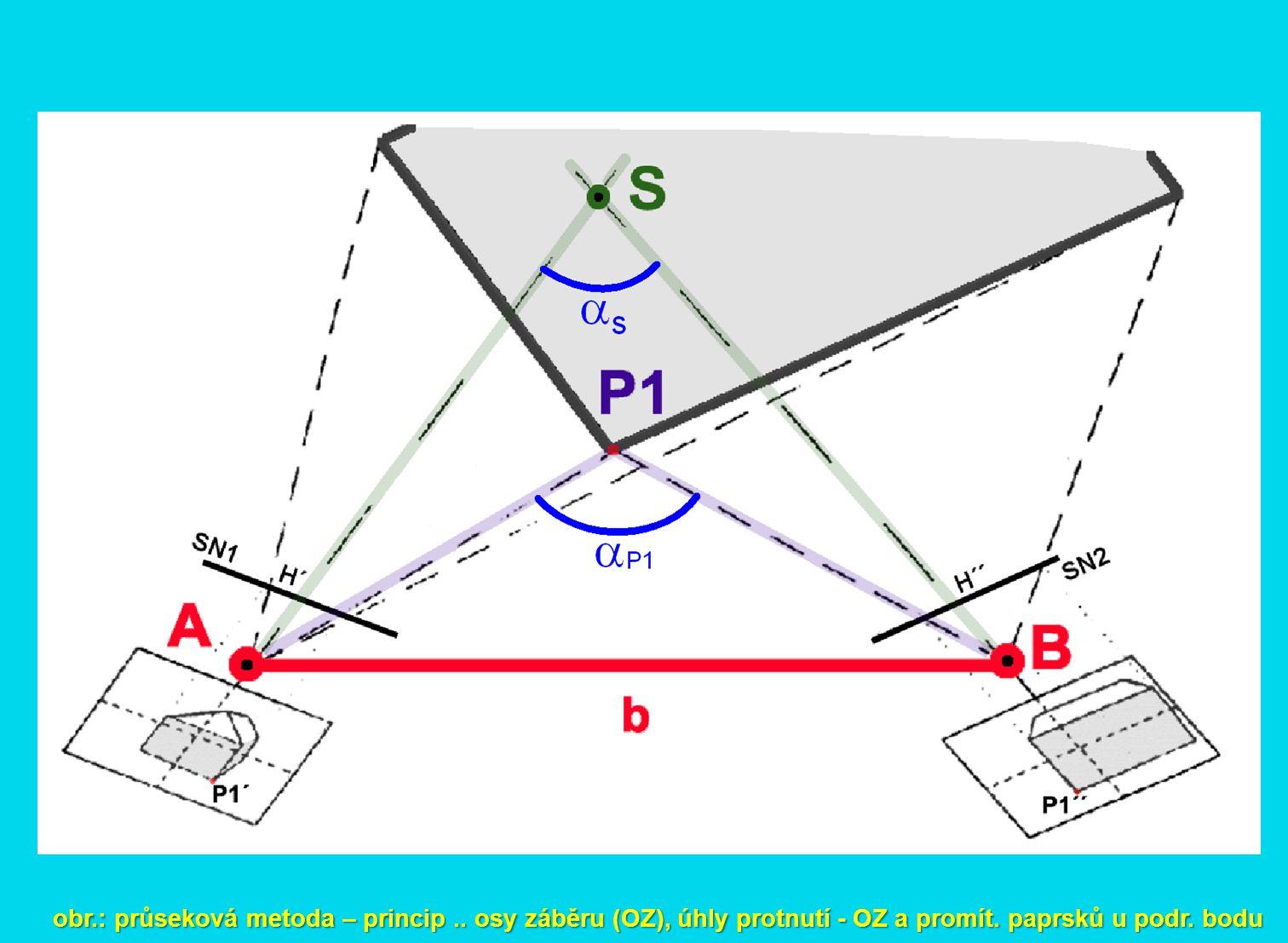 obr. : průseková metoda – princip