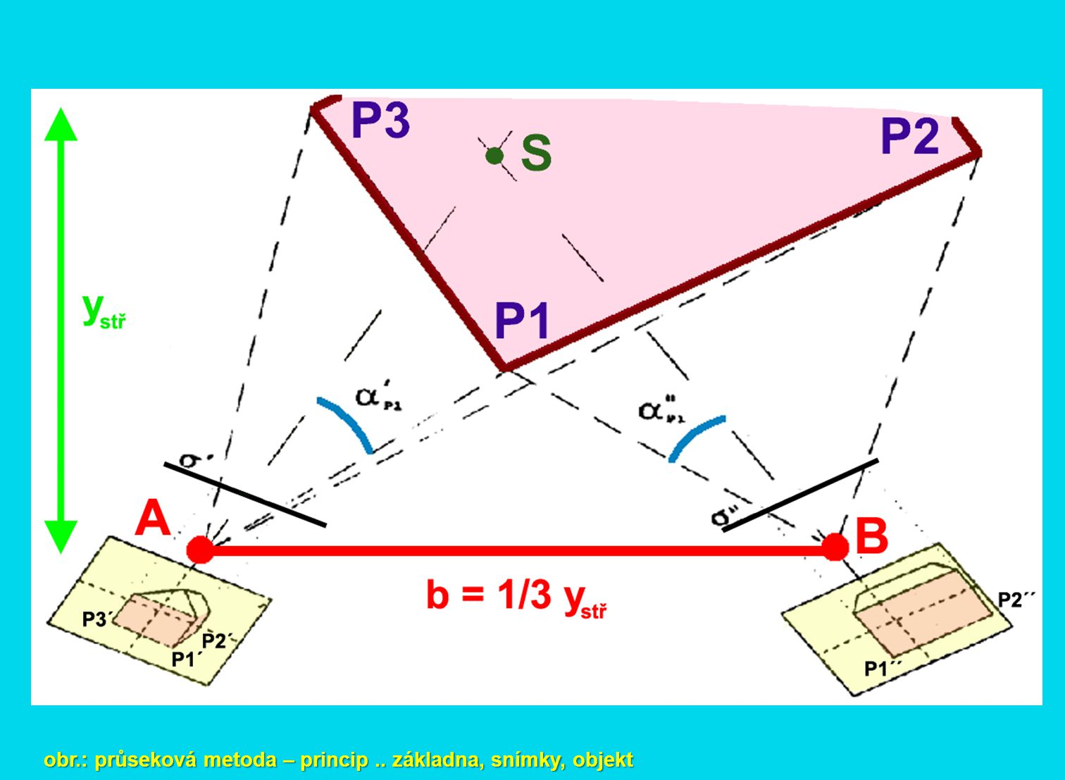 obr.: průseková metoda – princip .. základna, snímky, objekt