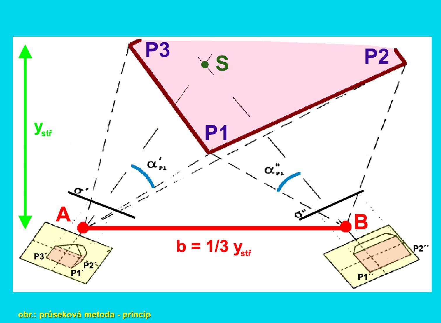 obr.: průseková metoda - princip