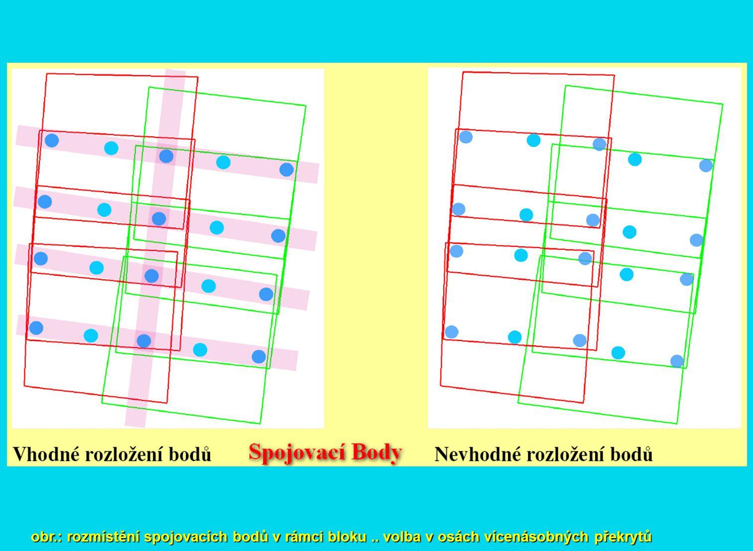 obr. : rozmístění spojovacích bodů v rámci bloku
